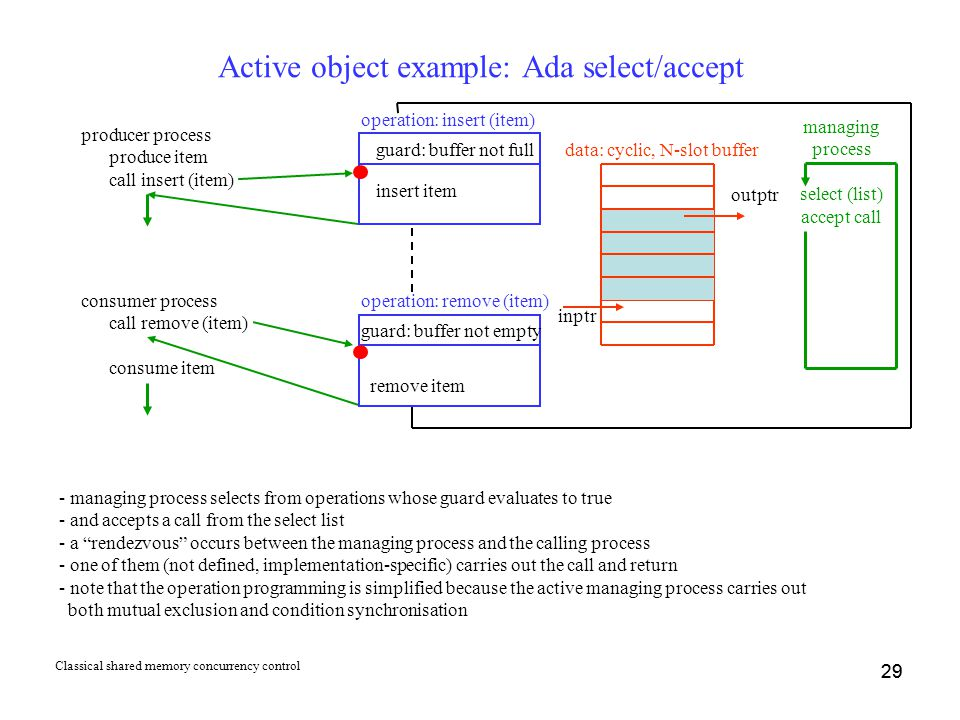 29 Active object example: Ada select/accept producer process produce item call insert (item) operation: insert (item) outptr inptr guard: buffer not full insert item consumer process call remove (item) consume item operation: remove (item) data: cyclic, N-slot buffer - managing process selects from operations whose guard evaluates to true - and accepts a call from the select list - a rendezvous occurs between the managing process and the calling process - one of them (not defined, implementation-specific) carries out the call and return - note that the operation programming is simplified because the active managing process carries out both mutual exclusion and condition synchronisation guard: buffer not empty remove item managing process select (list) accept call 29 Classical shared memory concurrency control