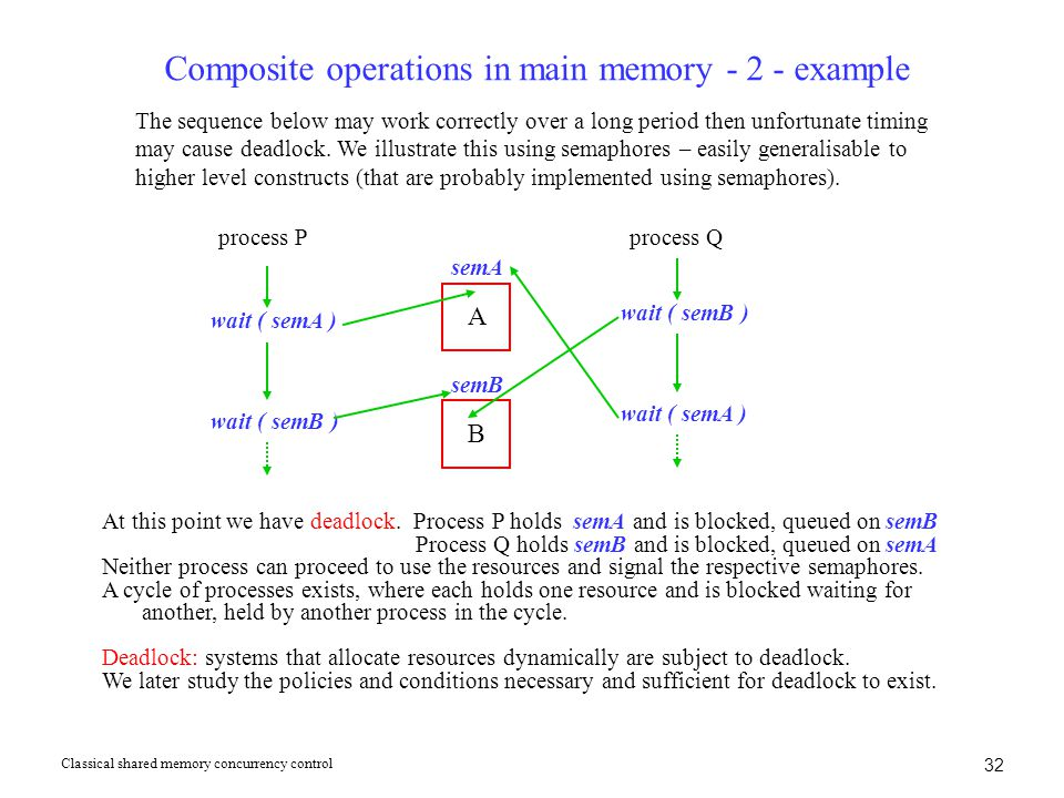 Composite operations in main memory - 2 - example At this point we have deadlock. Process P holds semA and is blocked, queued on semB Process Q holds