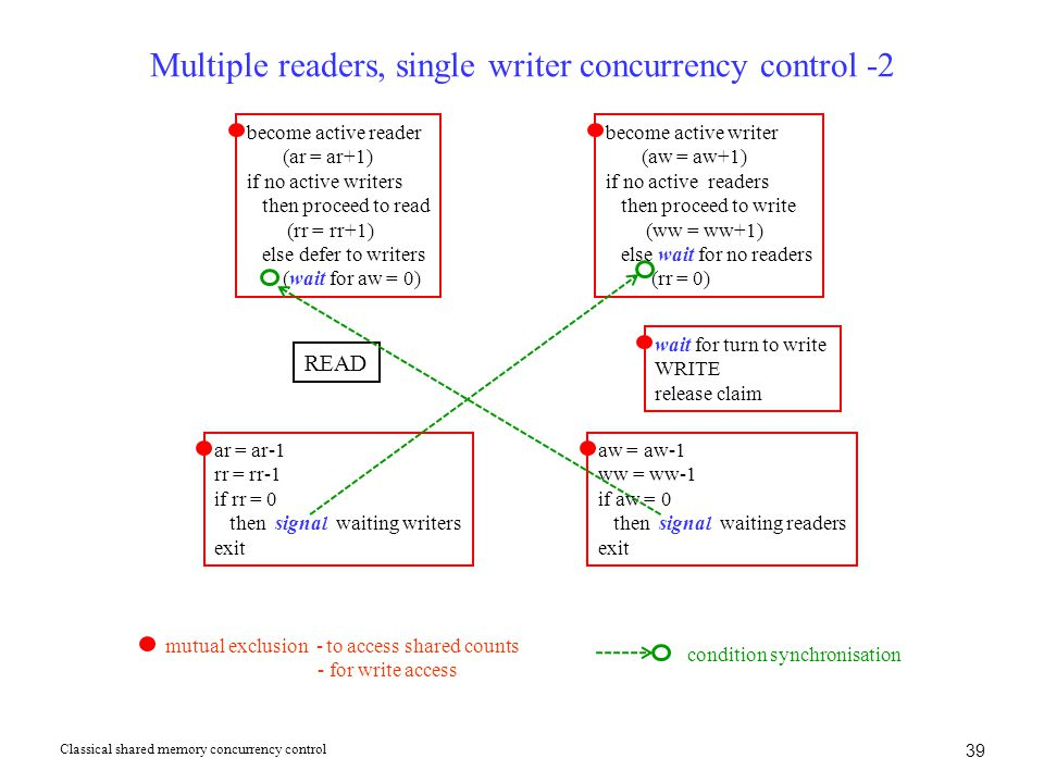 39 Multiple readers, single writer concurrency control -2 Classical shared memory concurrency control become active reader (ar = ar+1) if no active writers then proceed to read (rr = rr+1) else defer to writers (wait for aw = 0) become active writer (aw = aw+1) if no active readers then proceed to write (ww = ww+1) else wait for no readers (rr = 0) READ wait for turn to write WRITE release claim ar = ar-1 rr = rr-1 if rr = 0 then signal waiting writers exit aw = aw-1 ww = ww-1 if aw = 0 then signal waiting readers exit mutual exclusion - to access shared counts - for write access condition synchronisation