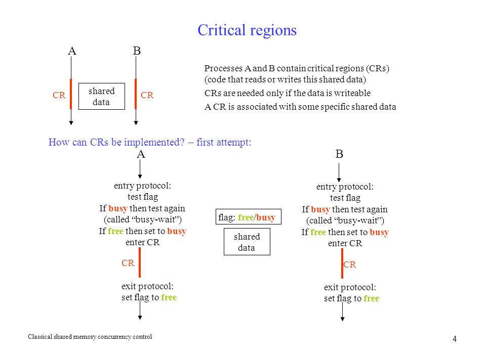 4 Critical regions shared data CR A B Processes A and B contain critical regions (CRs) (code that reads or writes this shared data) CRs are needed onl