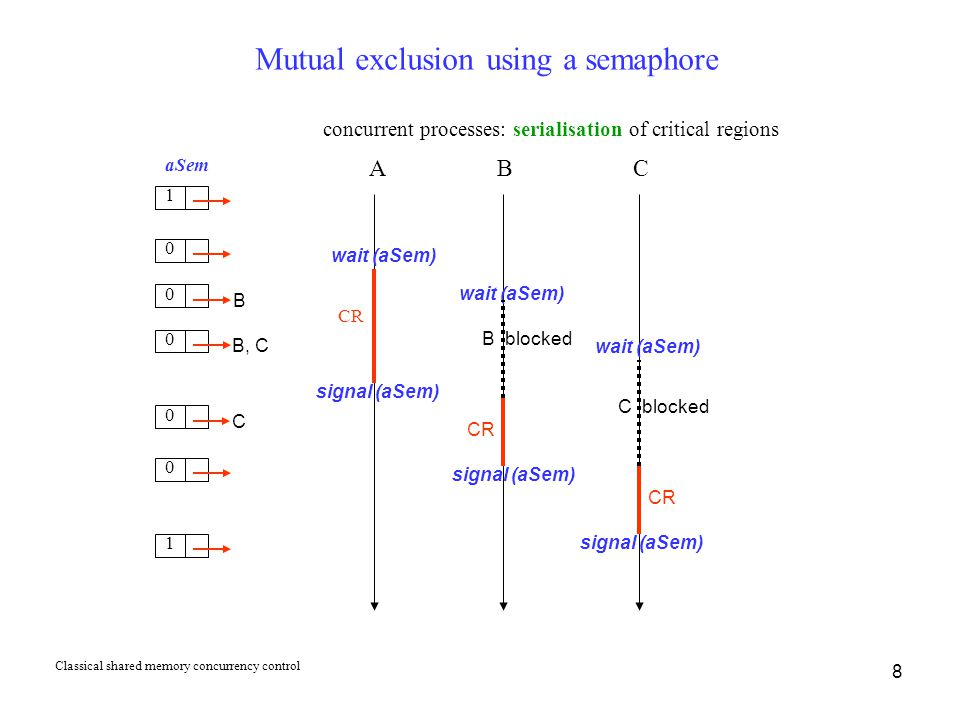 8 Mutual exclusion using a semaphore aSem CR A B concurrent processes: serialisation of critical regions wait (aSem) CR 1 0 1 0 B C wait (aSem) 0 B, C 0 C 0 signal (aSem) B blocked C blocked CR signal (aSem) Classical shared memory concurrency control