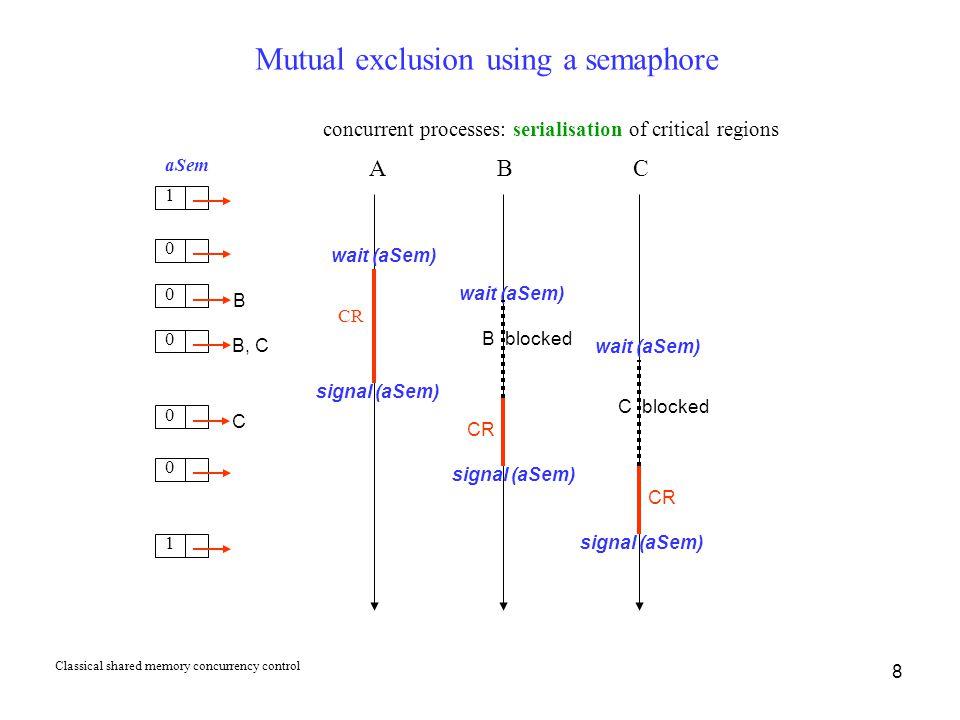 8 Mutual exclusion using a semaphore aSem CR A B concurrent processes: serialisation of critical regions wait (aSem) CR 1 0 1 0 B C wait (aSem) 0 B, C