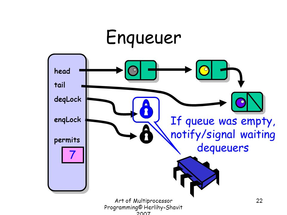 Art of Multiprocessor Programming© Herlihy-Shavit 2007 22 Enqueuer head tail deqLock enqLock permits 7 If queue was empty, notify/signal waiting dequeuers