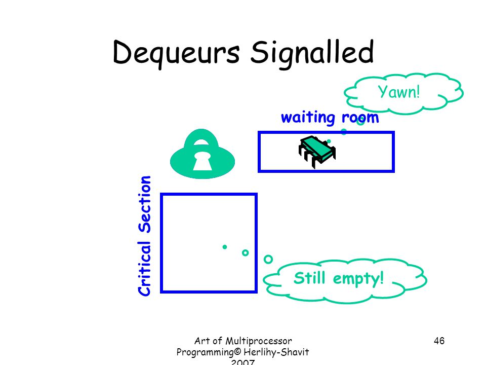 Art of Multiprocessor Programming© Herlihy-Shavit 2007 46 Yawn! Dequeurs Signalled Critical Section waiting room Still empty!