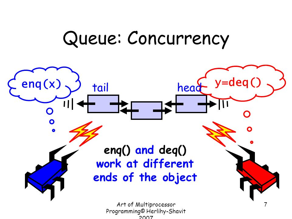 Art of Multiprocessor Programming© Herlihy-Shavit 2007 7 Queue: Concurrency enq(x) y=deq() enq() and deq() work at different ends of the object tailhe