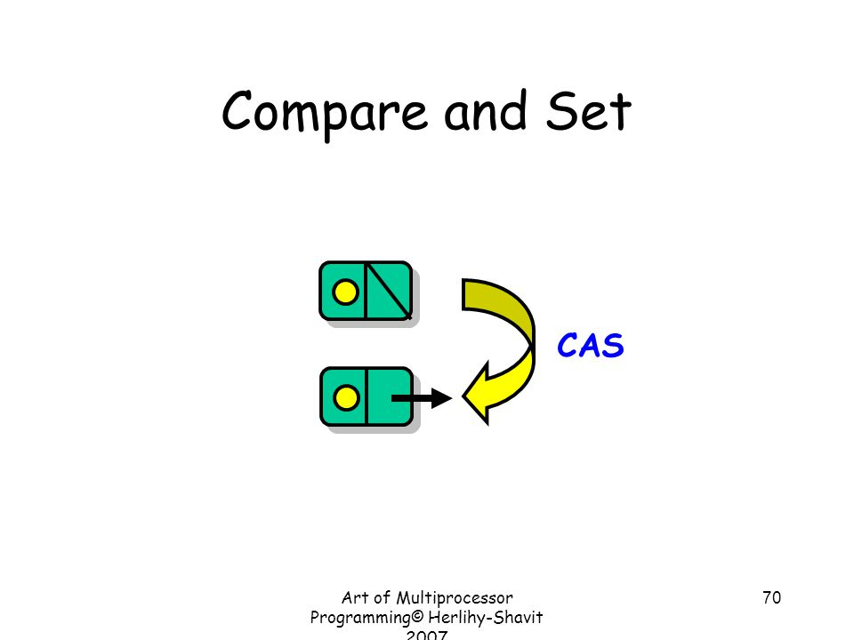 Art of Multiprocessor Programming© Herlihy-Shavit 2007 70 Compare and Set CAS