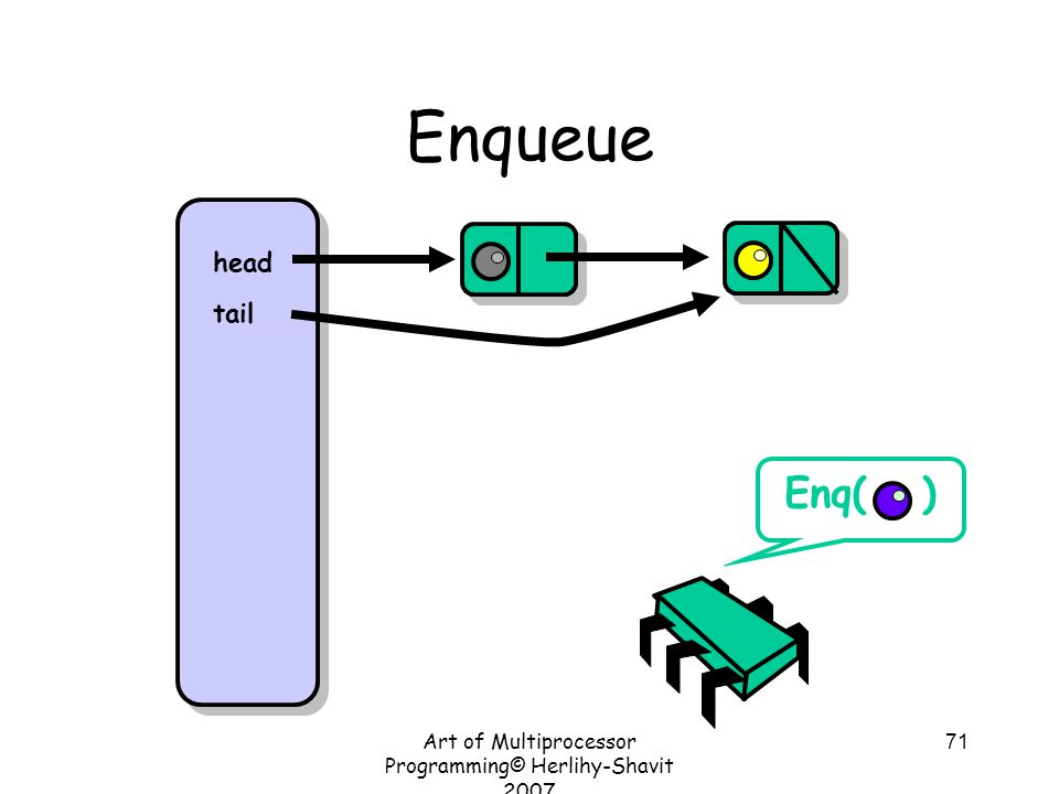 Art of Multiprocessor Programming© Herlihy-Shavit 2007 71 Enqueue head tail Enq( )