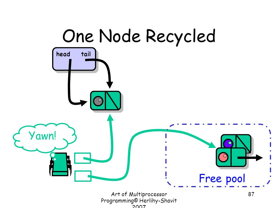 Art of Multiprocessor Programming© Herlihy-Shavit 2007 87 One Node Recycled Free pool Yawn.