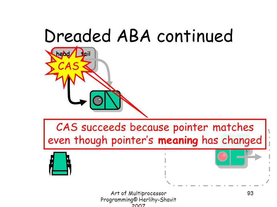 Art of Multiprocessor Programming© Herlihy-Shavit 2007 93 Dreaded ABA continued CAS succeeds because pointer matches even though pointer's meaning has changed CAS headtail