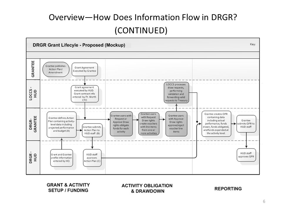 Overview—How Does Information Flow in DRGR.