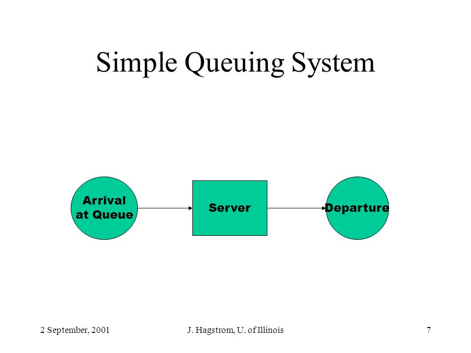 2 September, 2001J. Hagstrom, U. of Illinois7 Simple Queuing System Arrival at Queue Server Departure