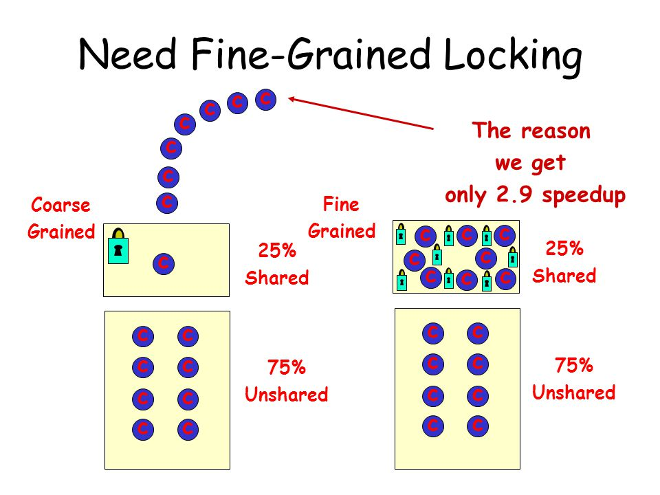 Need Fine-Grained Locking 75% Unshared 25% Shared cc cc cc cc Coarse Grained c c c c c c c c cc cc cc cc Fine Grained c c c c c c c c The reason we ge