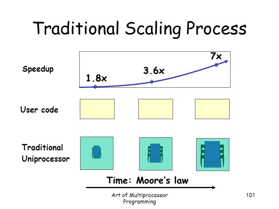 Art of Multiprocessor Programming 101 Traditional Scaling Process User code Traditional Uniprocessor Speedup 1.8x 7x 3.6x Time: Moore's law