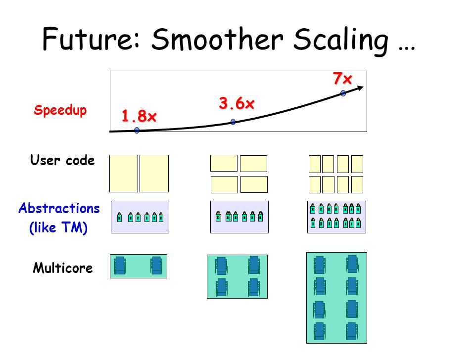 Future: Smoother Scaling … Abstractions (like TM) Speedup 1.8x7x3.6x Multicore User code