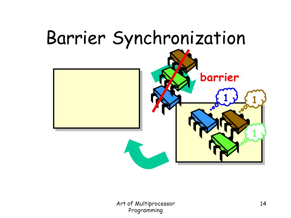 Art of Multiprocessor Programming 14 Barrier Synchronization barrier 1 1 1