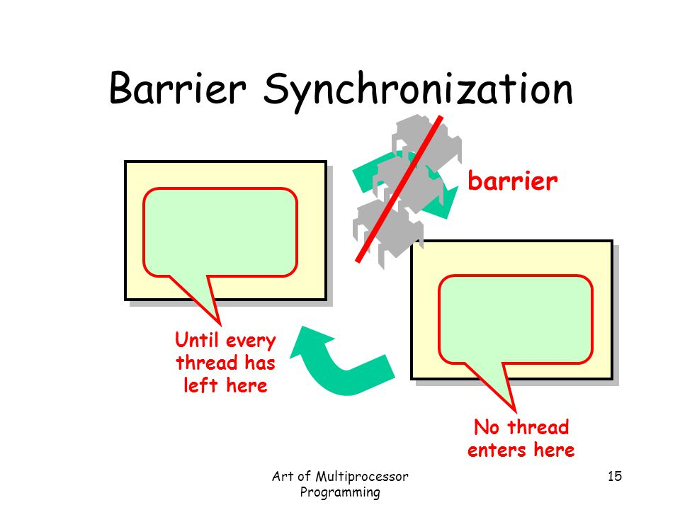Art of Multiprocessor Programming 15 Barrier Synchronization barrier No thread enters here Until every thread has left here
