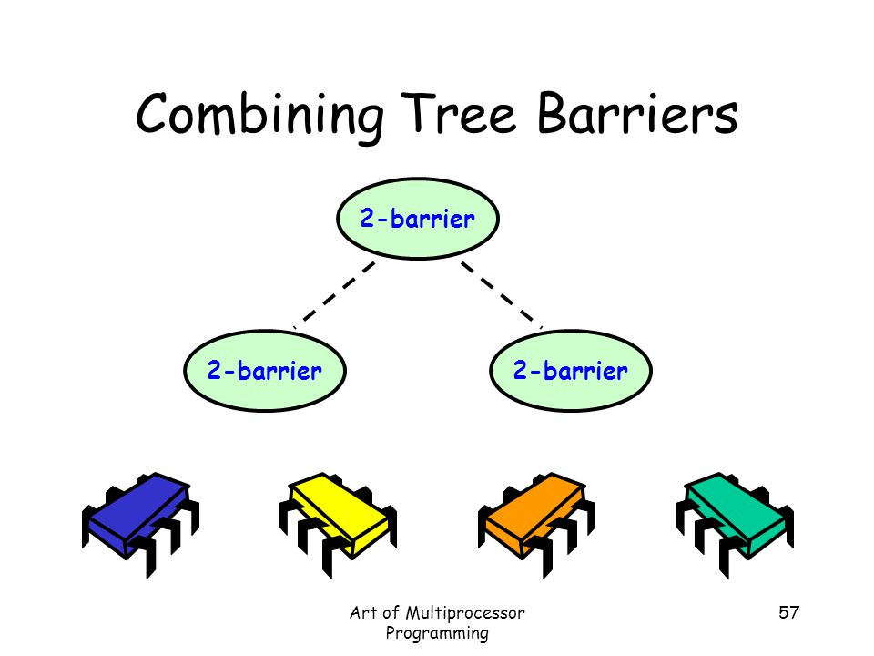 Art of Multiprocessor Programming 57 2-barrier Combining Tree Barriers