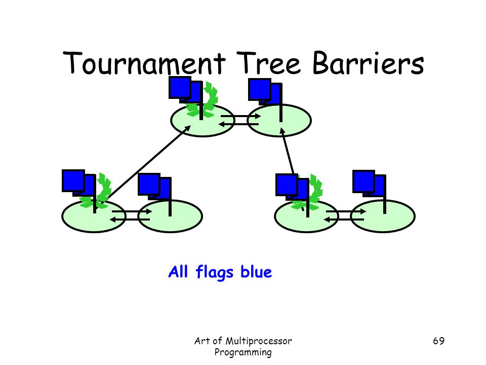 Art of Multiprocessor Programming 69 Tournament Tree Barriers All flags blue