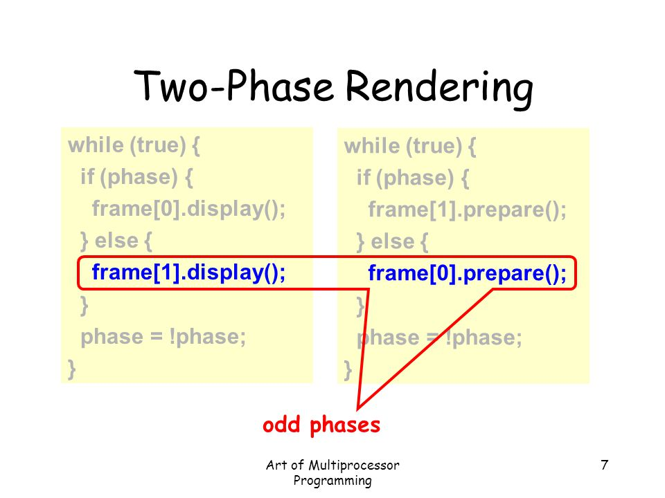 Art of Multiprocessor Programming 7 Two-Phase Rendering while (true) { if (phase) { frame[0].display(); } else { frame[1].display(); } phase = !phase;