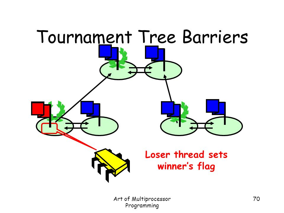 Art of Multiprocessor Programming 70 Tournament Tree Barriers Loser thread sets winner's flag