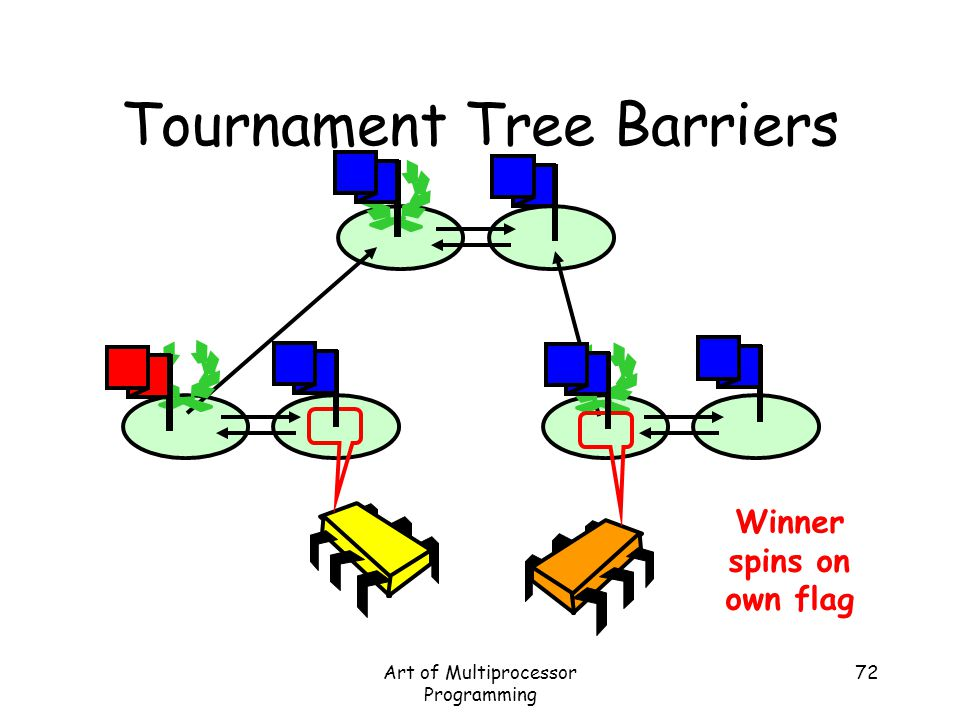 Art of Multiprocessor Programming 72 Tournament Tree Barriers Winner spins on own flag