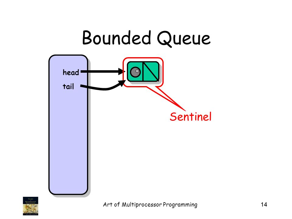 Art of Multiprocessor Programming14 Bounded Queue Sentinel head tail