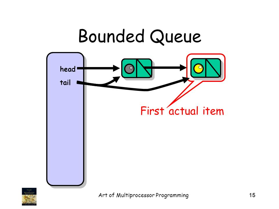 Art of Multiprocessor Programming15 Bounded Queue head tail First actual item
