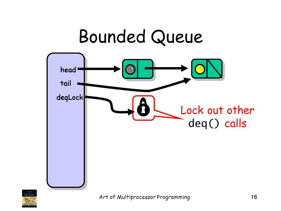Art of Multiprocessor Programming16 Bounded Queue head tail Lock out other deq() calls deqLock