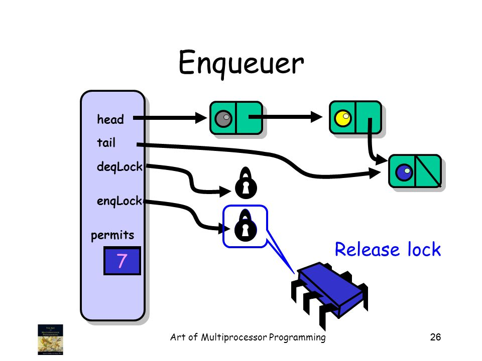 Art of Multiprocessor Programming26 Enqueuer head tail deqLock enqLock permits 8 Release lock 7