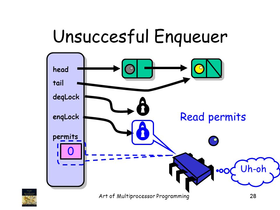 Art of Multiprocessor Programming28 Unsuccesful Enqueuer head tail deqLock enqLock permits 0 Uh-oh Read permits