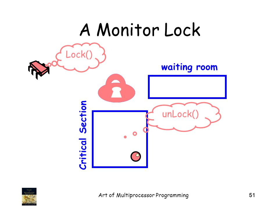 Art of Multiprocessor Programming51 A Monitor Lock Critical Section waiting room Lock() unLock()