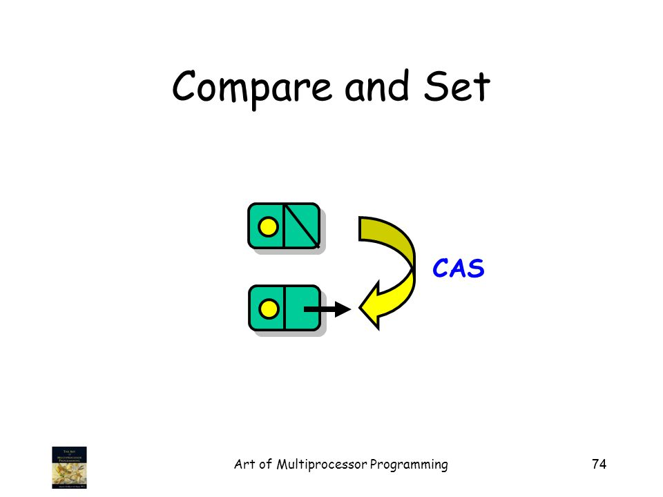 Art of Multiprocessor Programming74 Compare and Set CAS