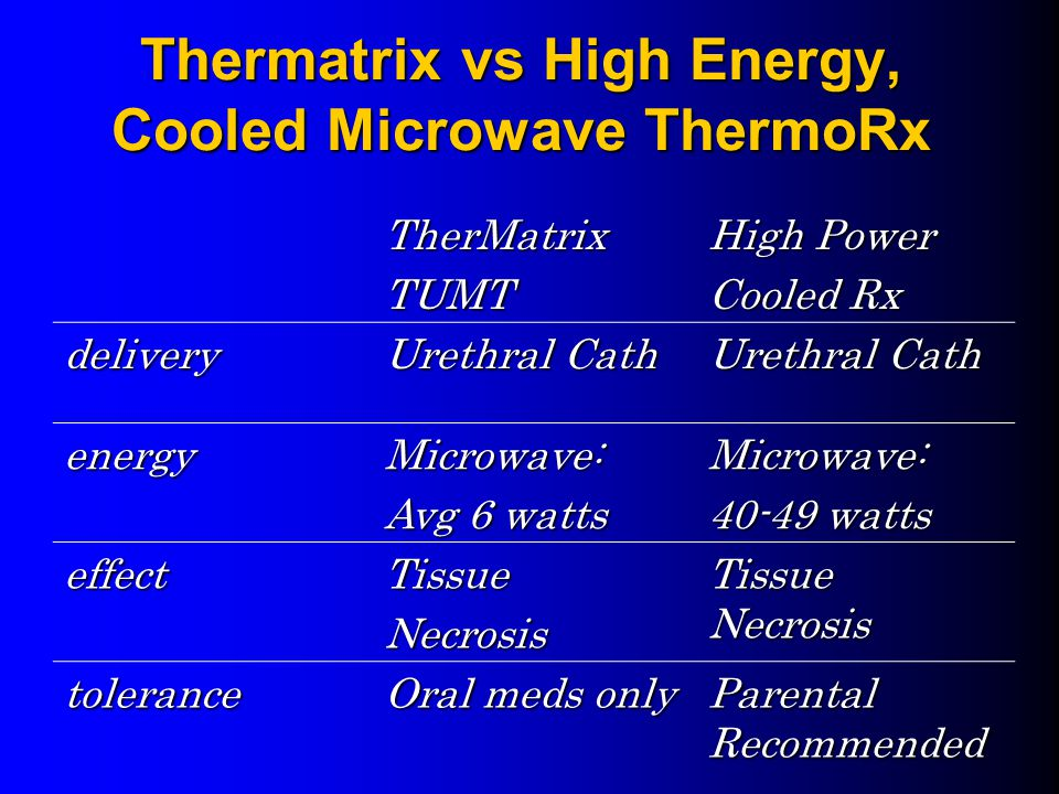 Thermatrix vs High Energy, Cooled Microwave ThermoRx TherMatrixTUMT High Power Cooled Rx delivery Urethral Cath energyMicrowave: Avg 6 watts Microwave: 40-49 watts effectTissueNecrosis Tissue Necrosis tolerance Oral meds only Parental Recommended