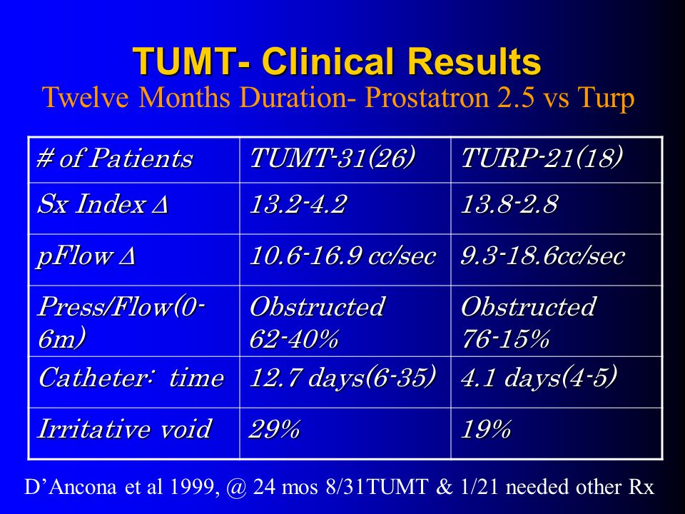 TUMT- Clinical Results # of Patients TUMT-31(26)TURP-21(18) Sx Index  13.2-4.2 13.8-2.8  pFlow  10.6-16.9 cc/sec 9.3-18.6cc/sec Press/Flow(0- 6m) Obstructed 62-40% Obstructed 76-15% Catheter: time 12.7 days(6-35) 4.1 days(4-5) Irritative void 29%19% Twelve Months Duration- Prostatron 2.5 vs Turp D'Ancona et al 1999, @ 24 mos 8/31TUMT & 1/21 needed other Rx