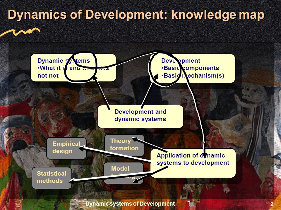 Dynamic systems of Development 2 Dynamics of Development: knowledge map Development and dynamic systems Dynamic systems What it is and what it is not not Dynamic systems What it is and what it is not not Development Basic components Basic mechanism(s) Development Basic components Basic mechanism(s) Application of dynamic systems to development Theory formation Model building Empirical design Statistical methods