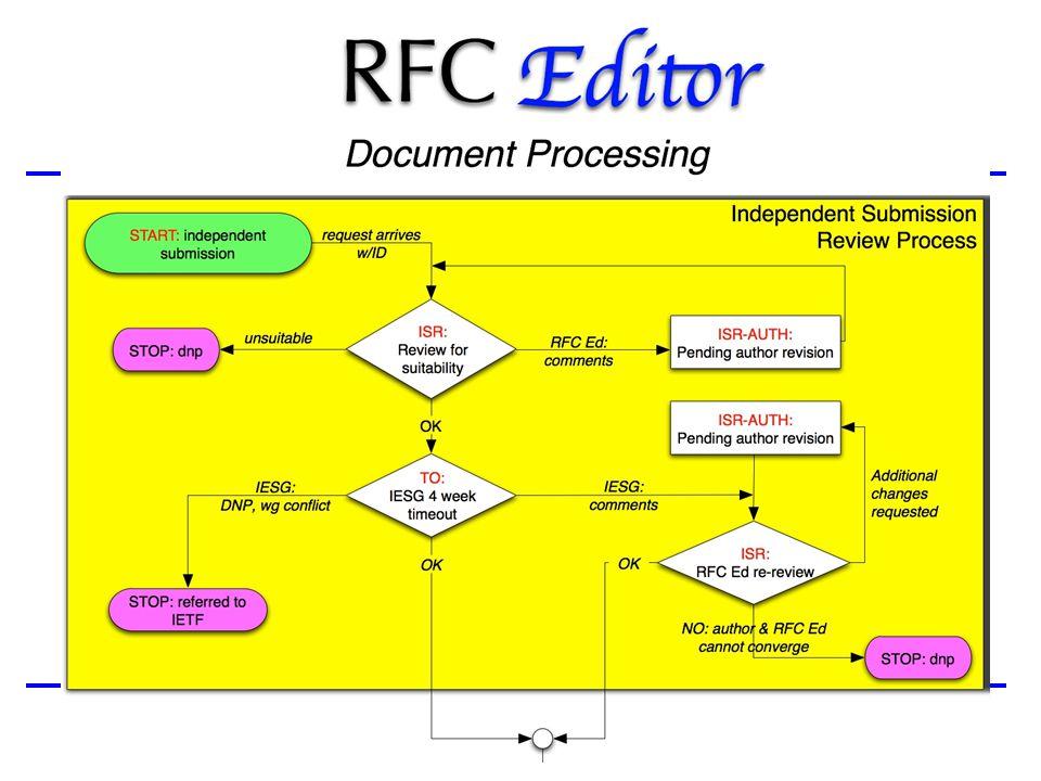 10 Process Flow Chart