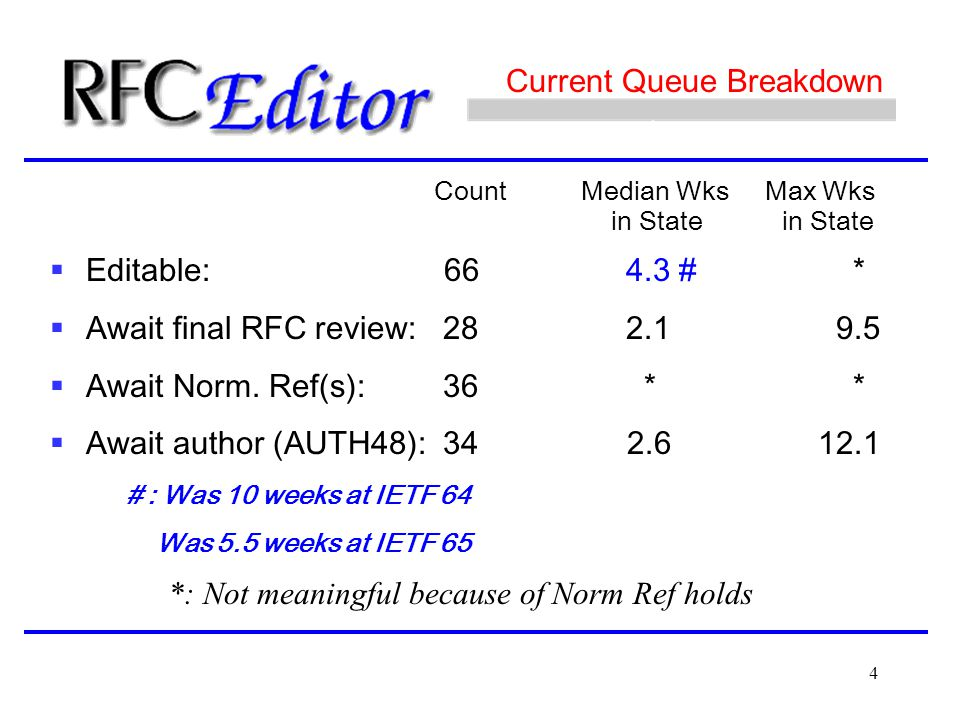 4 Count Median Wks Max Wks in State in State  Editable: 66 4.3 # *  Await final RFC review: 282.1 9.5  Await Norm. Ref(s): 36 * *  Await author (A