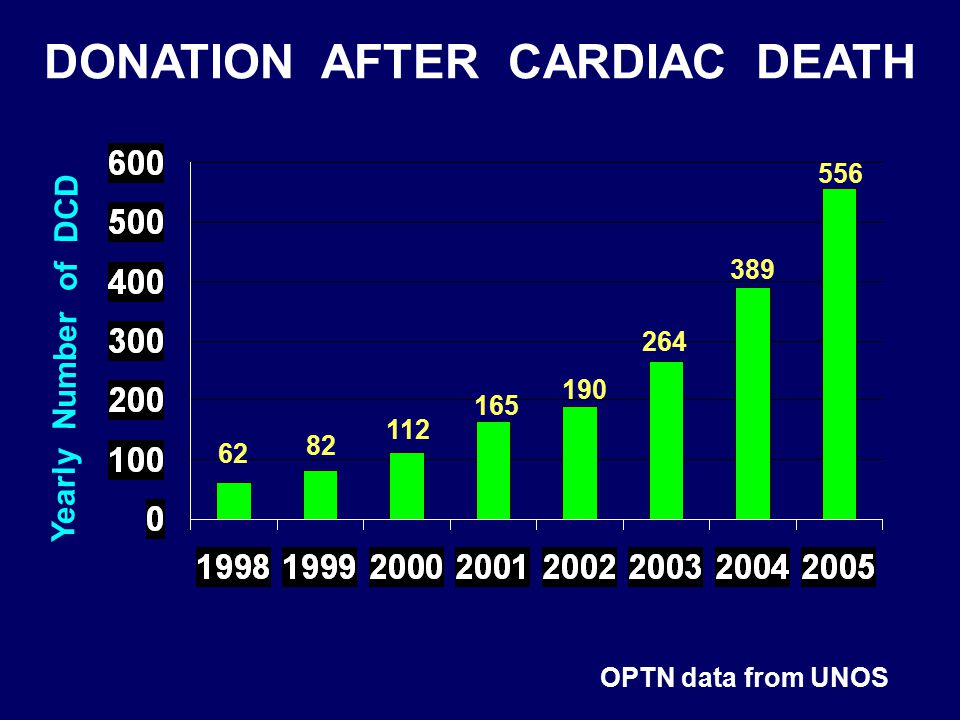 DONATION AFTER CARDIAC DEATH OPTN data from UNOS Yearly Number of DCD 389 264 190 165 112 82 62 556