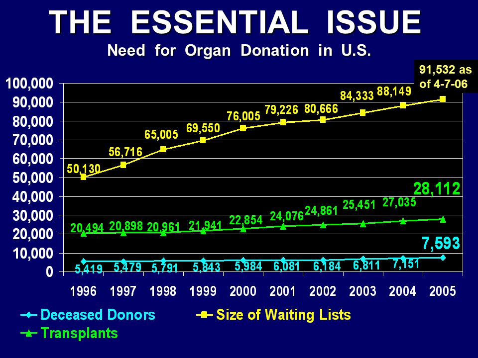 THE ESSENTIAL ISSUE Need for Organ Donation in U.S. 91,532 as of 4-7-06