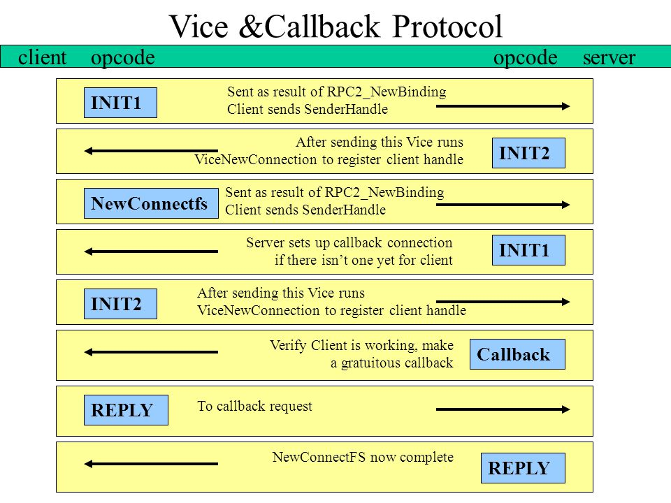 Vice &Callback Protocol INIT1 clientopcodeserver INIT2 Server sets up callback connection if there isn't one yet for client Sent as result of RPC2_New