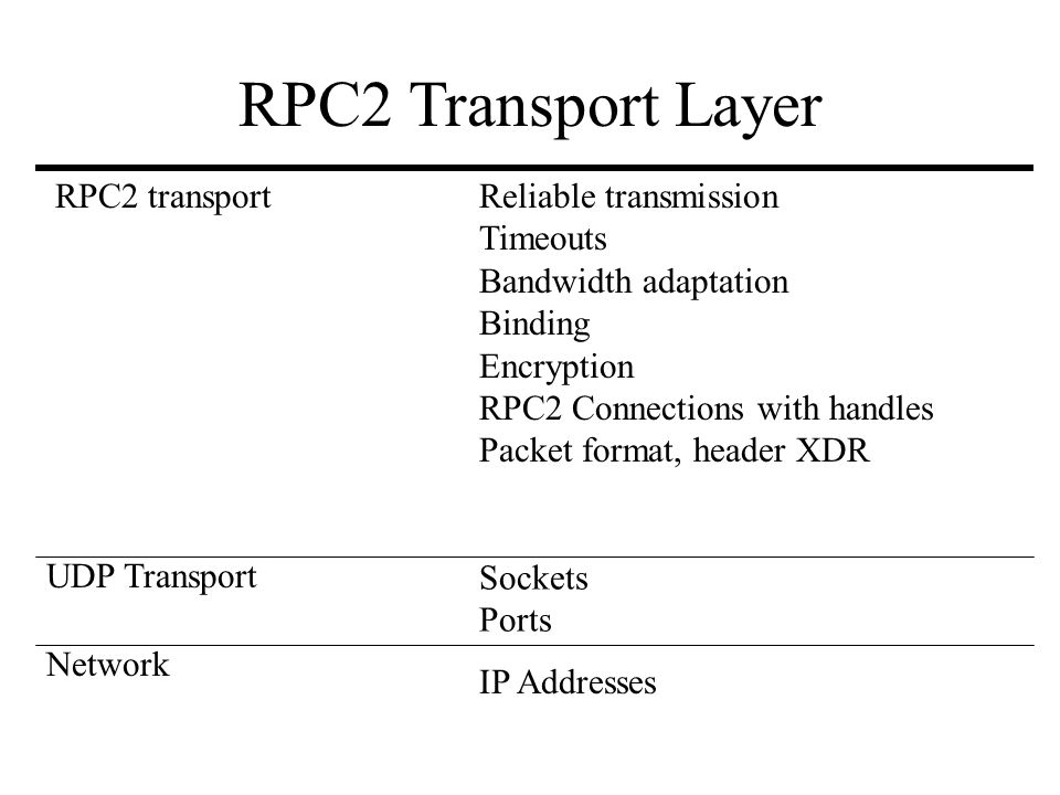 Network RPC2 transport UDP Transport IP Addresses Sockets Ports Reliable transmission Timeouts Bandwidth adaptation Binding Encryption RPC2 Connection