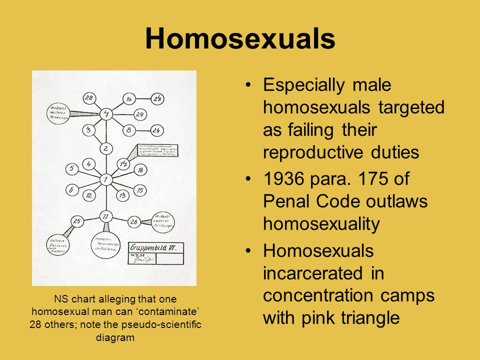 Homosexuals Especially male homosexuals targeted as failing their reproductive duties 1936 para. 175 of Penal Code outlaws homosexuality Homosexuals i
