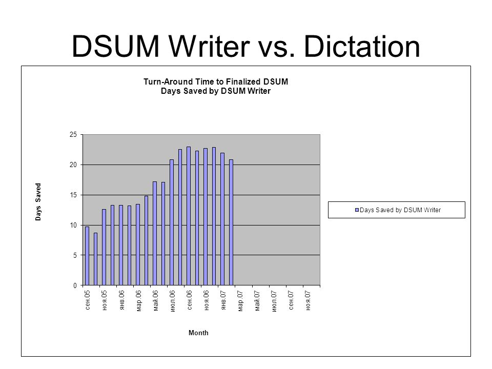 DSUM Writer vs. Dictation