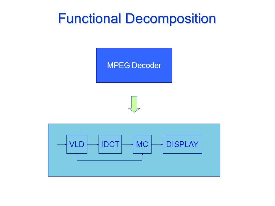 Functional Decomposition MPEG Decoder VLDIDCTMCDISPLAY