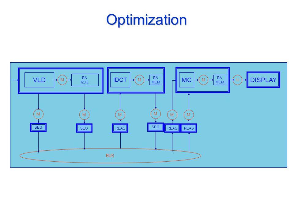 Optimization VLD IDCT DISPLAY BA IZ,IQ BA MEM MM MC BA MEM M M REAS BUS M SEG M REAS M M SEG M M REAS