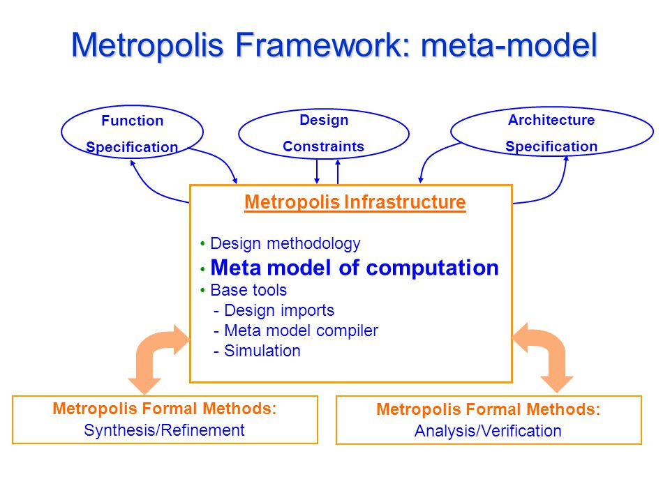 Metropolis Framework: meta-model Design Constraints Function Specification Architecture Specification Metropolis Infrastructure Design methodology Meta model of computation Base tools - Design imports - Meta model compiler - Simulation Metropolis Formal Methods: Synthesis/Refinement Metropolis Formal Methods: Analysis/Verification