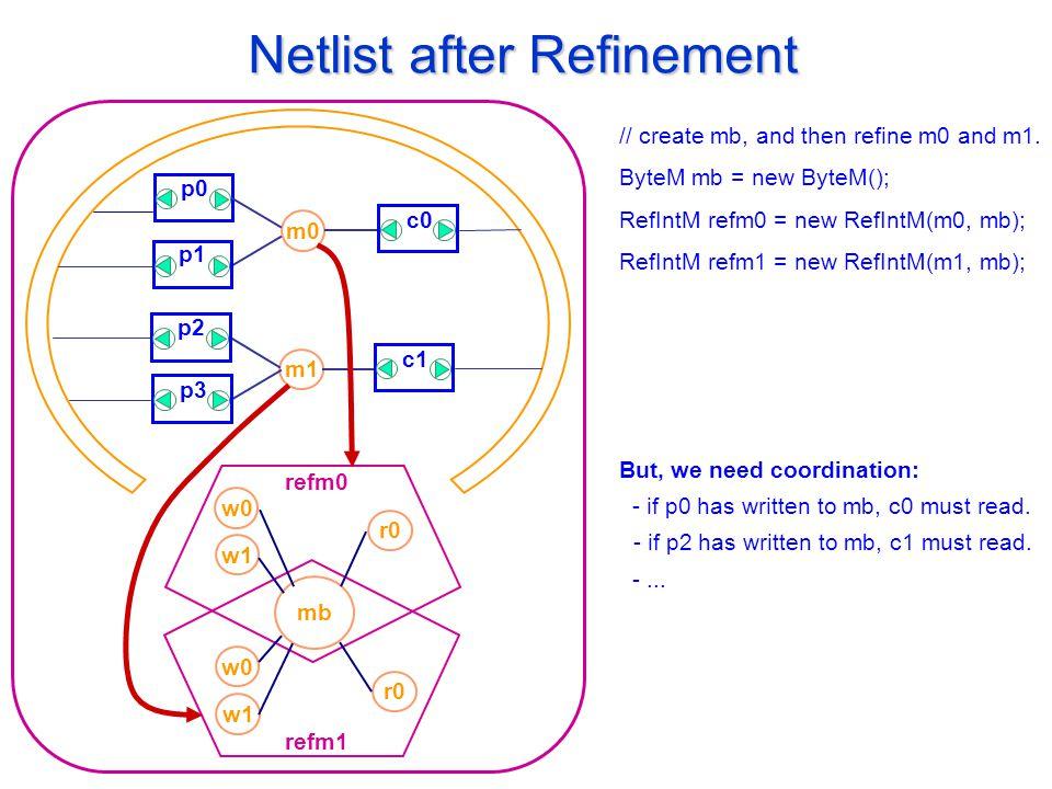 Netlist after Refinement m1 p0 m0 p1 p3 p2 c1 c0 refm0 w0 mb w1 r0 w0 w1 r0 refm1 // create mb, and then refine m0 and m1.