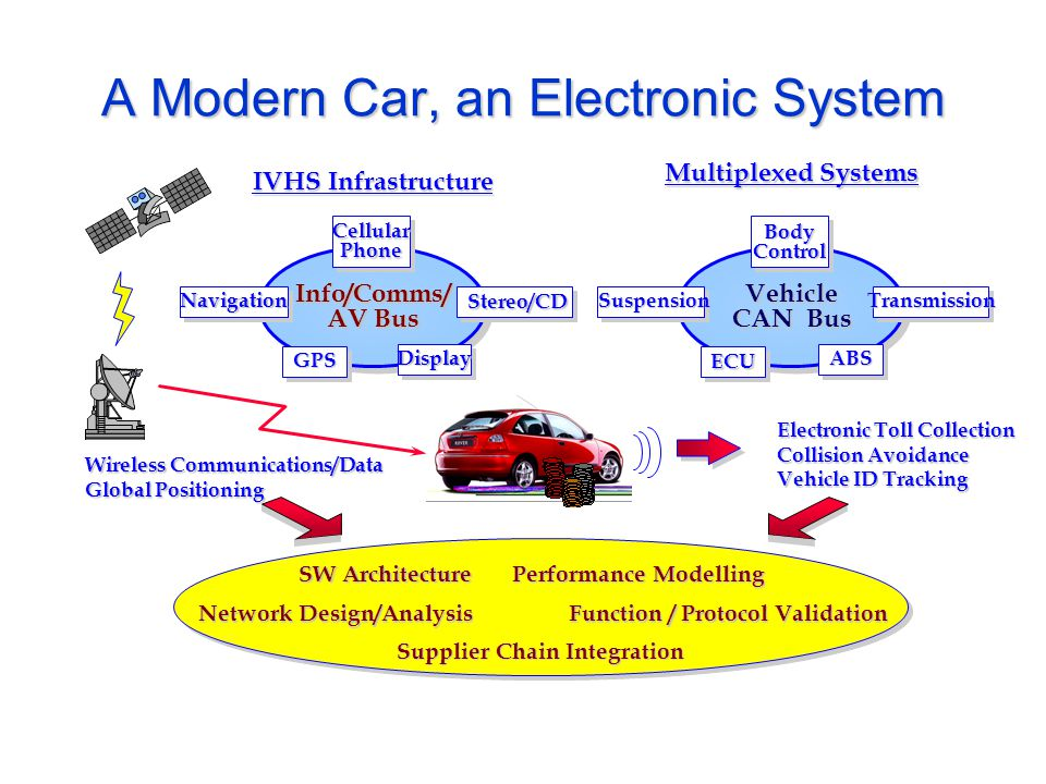 A Modern Car, an Electronic System Electronic Toll Collection Collision Avoidance Vehicle ID Tracking Multiplexed Systems Vehicle CAN Bus BodyControl ECU ABS SuspensionTransmission IVHS Infrastructure Wireless Communications/Data Global Positioning Info/Comms/ AV Bus CellularPhone GPS Display Navigation Stereo/CD SW Architecture Network Design/Analysis Function / Protocol Validation Performance Modelling Supplier Chain Integration