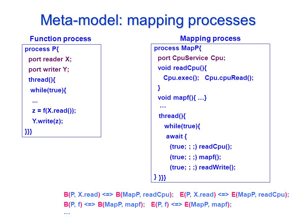 Meta-model: mapping processes process P{ port reader X; port writer Y; thread(){ while(true){...