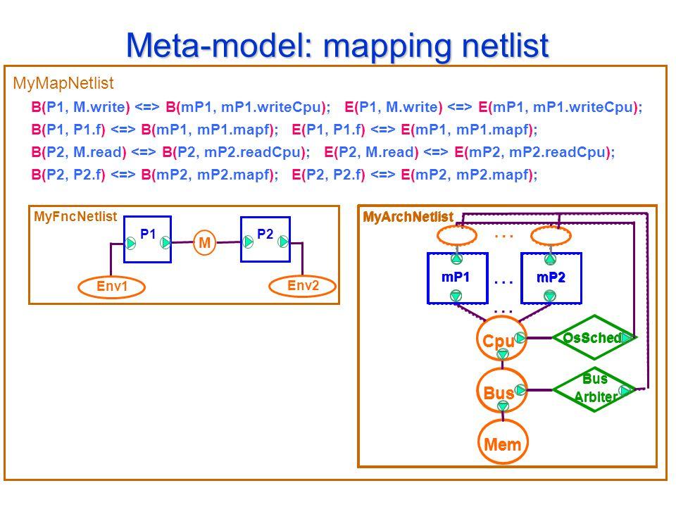 Meta-model: mapping netlist Bus Arbiter Bus Mem Cpu OsSched MyArchNetlist mP1 mP2 mP1 mP2 MyFncNetlist M P1 P2 Env1 Env2 B(P1, M.write) B(mP1, mP1.writeCpu); E(P1, M.write) E(mP1, mP1.writeCpu); B(P1, P1.f) B(mP1, mP1.mapf); E(P1, P1.f) E(mP1, mP1.mapf); B(P2, M.read) B(P2, mP2.readCpu); E(P2, M.read) E(mP2, mP2.readCpu); B(P2, P2.f) B(mP2, mP2.mapf); E(P2, P2.f) E(mP2, mP2.mapf); MyMapNetlist Bus Arbiter Bus Mem Cpu OsSched MyArchNetlist … … …